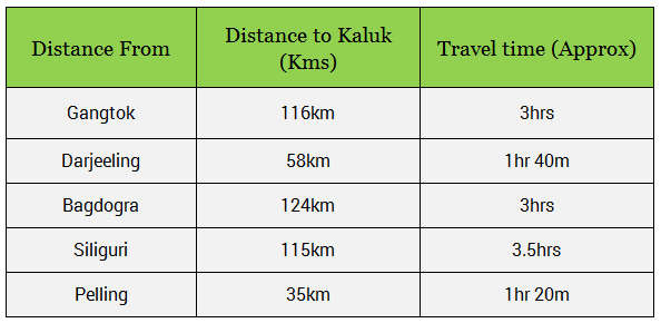 Distance chart from Kaluk